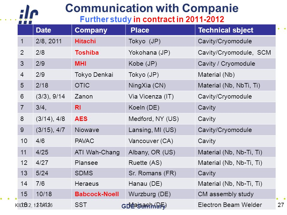 Communication with Companie Further study in contract in 2011-2012 DateCompany PlaceTechnical sbject 12/8, 2011HitachiTokyo (JP)Cavity/Cryomodule 22/8ToshibaYokohana (JP)Cavity/Cryomodule, SCM 32/9MHIKobe (JP)Cavity / Cryomodule 42/9Tokyo DenkaiTokyo (JP)Material (Nb) 52/18OTICNingXia (CN)Material (Nb, NbTi, Ti) 6(3/3), 9/14ZanonVia Vicenza (IT)Cavity/Cryomodule 73/4,RIKoeln (DE)Cavity 8(3/14), 4/8AESMedford, NY (US)Cavity 9(3/15), 4/7NiowaveLansing, MI (US)Cavity/Cryomodule 104/6PAVACVancouver (CA)Cavity 114/25ATI Wah-ChangAlbany, OR (US)Material (Nb, Nb-Ti, Ti) 124/27PlanseeRuette (AS)Material (Nb, Nb-Ti, Ti) 135/24SDMSSr.