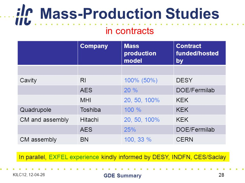 Mass-Production Studies in contracts CompanyMass production model Contract funded/hosted by CavityRI100% (50%)DESY AES20 %DOE/Fermilab MHI20, 50, 100%KEK QuadrupoleToshiba100 %KEK CM and assemblyHitachi20, 50, 100%KEK AES25%DOE/Fermilab CM assemblyBN100, 33 %CERN In parallel, EXFEL experience kindly informed by DESY, INDFN, CES/Saclay KILC12, 12-04-26 GDE Summary 28
