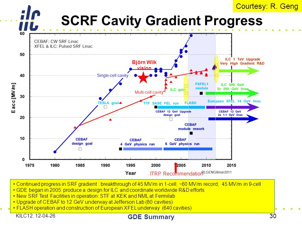 KILC12, 12-04-26 GDE Summary 30 Björn Wiik vision Under construction TDR by 2012 R&D needed Continued progress in SRF gradient : breakthrough of 45 MV/m in 1-cell, ~60 MV/m record; 45 MV/m in 9-cell GDE began in 2005: produce a design for ILC and coordinate worldwide R&D efforts New SRF Test Facilities in operation: STF at KEK and NML at Fermilab Upgrade of CEBAF to 12 GeV underway at Jefferson Lab (80 cavities) FLASH operation and construction of European XFEL underway (640 cavities) ITRP Recommendation SCRF Cavity Gradient Progress Courtesy: R.