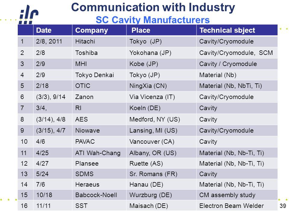 Communication with Industry SC Cavity Manufacturers DateCompany PlaceTechnical sbject 12/8, 2011HitachiTokyo (JP)Cavity/Cryomodule 22/8ToshibaYokohana (JP)Cavity/Cryomodule, SCM 32/9MHIKobe (JP)Cavity / Cryomodule 42/9Tokyo DenkaiTokyo (JP)Material (Nb) 52/18OTICNingXia (CN)Material (Nb, NbTi, Ti) 6(3/3), 9/14ZanonVia Vicenza (IT)Cavity/Cryomodule 73/4,RIKoeln (DE)Cavity 8(3/14), 4/8AESMedford, NY (US)Cavity 9(3/15), 4/7NiowaveLansing, MI (US)Cavity/Cryomodule 104/6PAVACVancouver (CA)Cavity 114/25ATI Wah-ChangAlbany, OR (US)Material (Nb, Nb-Ti, Ti) 124/27PlanseeRuette (AS)Material (Nb, Nb-Ti, Ti) 135/24SDMSSr.