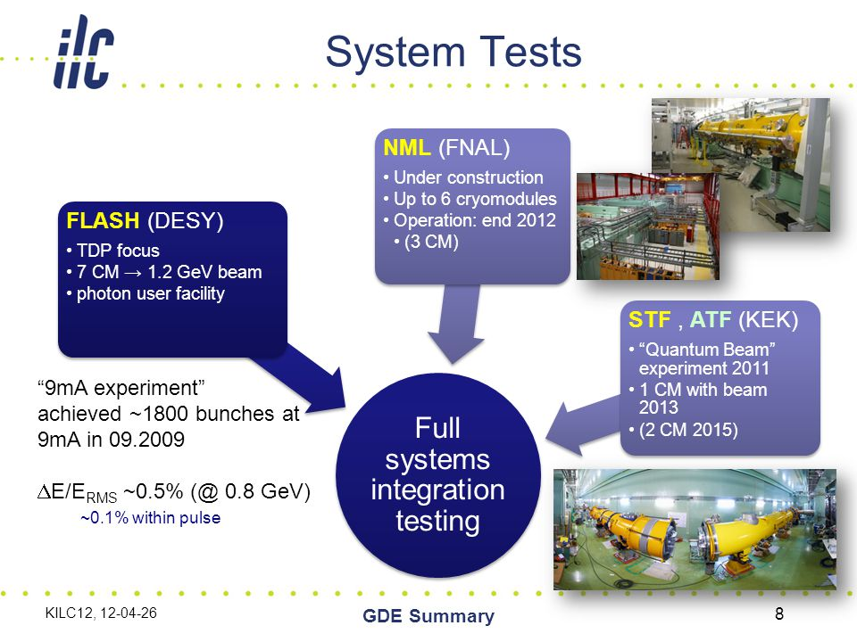 System Tests Full systems integration testing FLASH (DESY) TDP focus 7 CM → 1.2 GeV beam photon user facility NML (FNAL) Under construction Up to 6 cryomodules Operation: end 2012 (3 CM) STF, ATF (KEK) Quantum Beam experiment 2011 1 CM with beam 2013 (2 CM 2015) 9mA experiment achieved ~1800 bunches at 9mA in 09.2009  E/E RMS ~0.5% (@ 0.8 GeV) ~0.1% within pulse KILC12, 12-04-26 8 GDE Summary