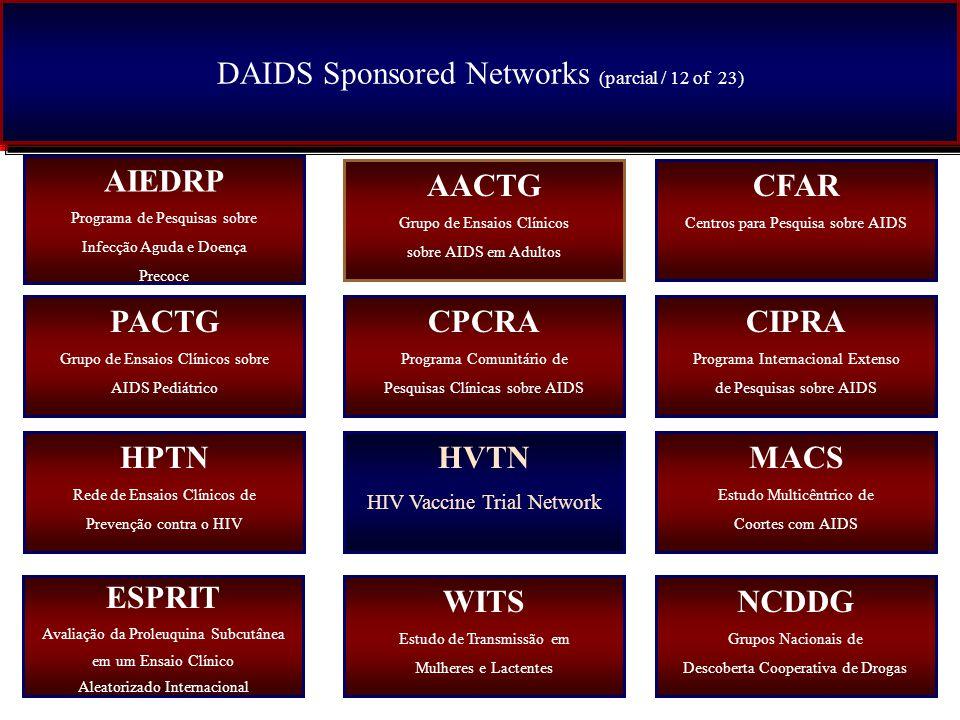 DAIDS Sponsored Networks (parcial / 12 of 23) AIEDRP Programa de Pesquisas sobre Infecção Aguda e Doença Precoce PACTG Grupo de Ensaios Clínicos sobre AIDS Pediátrico HPTN Rede de Ensaios Clínicos de Prevenção contra o HIV NCDDG Grupos Nacionais de Descoberta Cooperativa de Drogas AACTG Grupo de Ensaios Clínicos sobre AIDS em Adultos CFAR Centros para Pesquisa sobre AIDS CPCRA Programa Comunitário de Pesquisas Clínicas sobre AIDS CIPRA Programa Internacional Extenso de Pesquisas sobre AIDS HVTN HIV Vaccine Trial Network MACS Estudo Multicêntrico de Coortes com AIDS WITS Estudo de Transmissão em Mulheres e Lactentes ESPRIT Avaliação da Proleuquina Subcutânea em um Ensaio Clínico Aleatorizado Internacional