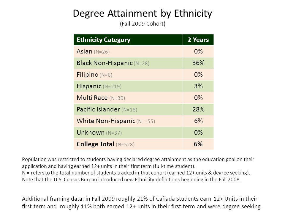 Ethnicity Category2 Years Asian (N=26) 0% Black Non-Hispanic (N=28) 36% Filipino (N=6) 0% Hispanic (N=219) 3% Multi Race (N=39) 0% Pacific Islander (N=18) 28% White Non-Hispanic (N=155) 6% Unknown (N=37) 0% College Total (N=528) 6% Degree Attainment by Ethnicity (Fall 2009 Cohort) Additional framing data: in Fall 2009 roughly 21% of Cañada students earn 12+ Units in their first term and roughly 11% both earned 12+ units in their first term and were degree seeking.