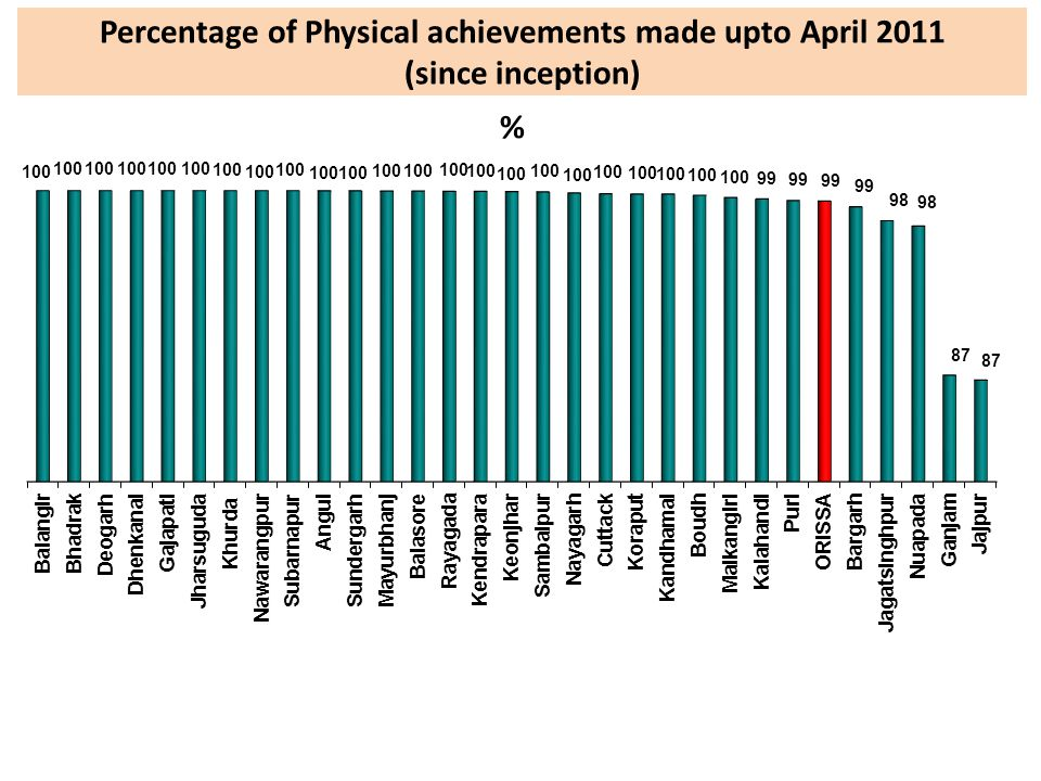 Percentage of Physical achievements made upto April 2011 (since inception)