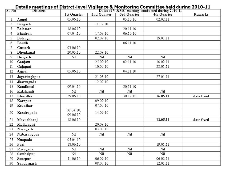 Details meetings of Distrct-level Vigilance & Monitoring Committee held during 2010-11 Sl.