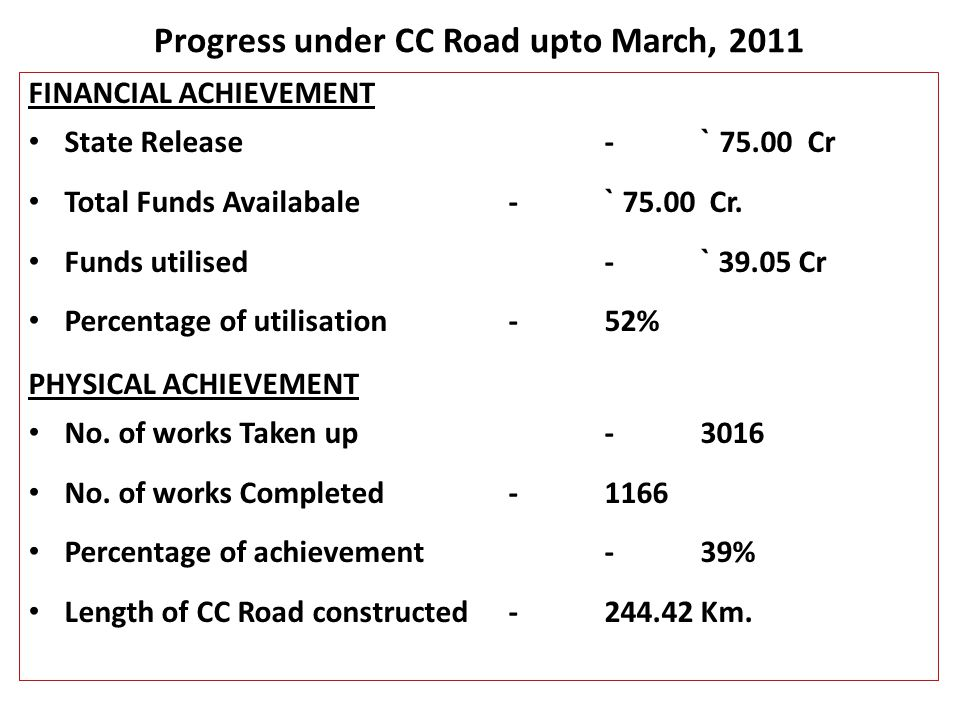 Progress under CC Road upto March, 2011 FINANCIAL ACHIEVEMENT State Release- ` 75.00 Cr Total Funds Availabale- ` 75.00 Cr.