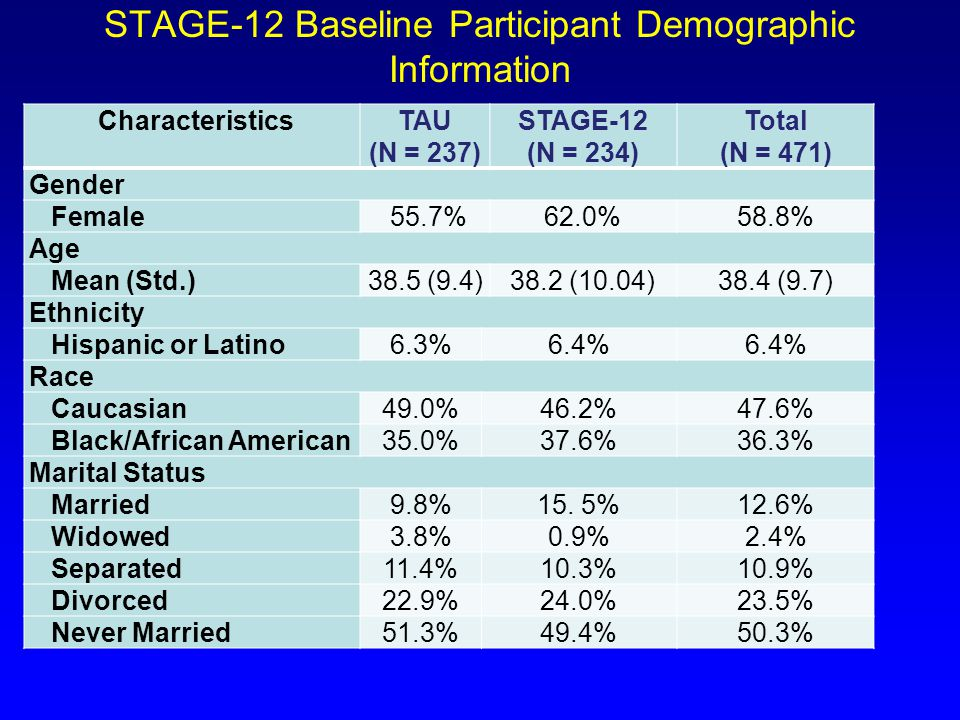 STAGE-12 Baseline Participant Demographic Information CharacteristicsTAU (N = 237) STAGE-12 (N = 234) Total (N = 471) Gender Female 55.7%62.0%58.8% Age Mean (Std.)38.5 (9.4)38.2 (10.04)38.4 (9.7) Ethnicity Hispanic or Latino6.3%6.4% Race Caucasian49.0%46.2%47.6% Black/African American35.0%37.6%36.3% Marital Status Married9.8%15.