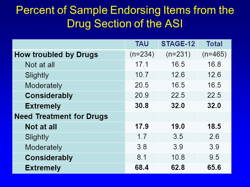 Percent of Sample Endorsing Items from the Drug Section of the ASI TAUSTAGE-12Total How troubled by Drugs (n=234)(n=231)(n=465) Not at all 17.116.516.8 Slightly 10.712.6 Moderately 20.516.5 Considerably 20.922.5 Extremely 30.832.0 Need Treatment for Drugs Not at all 17.919.018.5 Slightly 1.73.52.6 Moderately 3.83.9 Considerably 8.110.89.5 Extremely 68.462.865.6