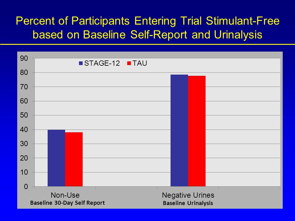 Percent of Participants Entering Trial Stimulant-Free based on Baseline Self-Report and Urinalysis