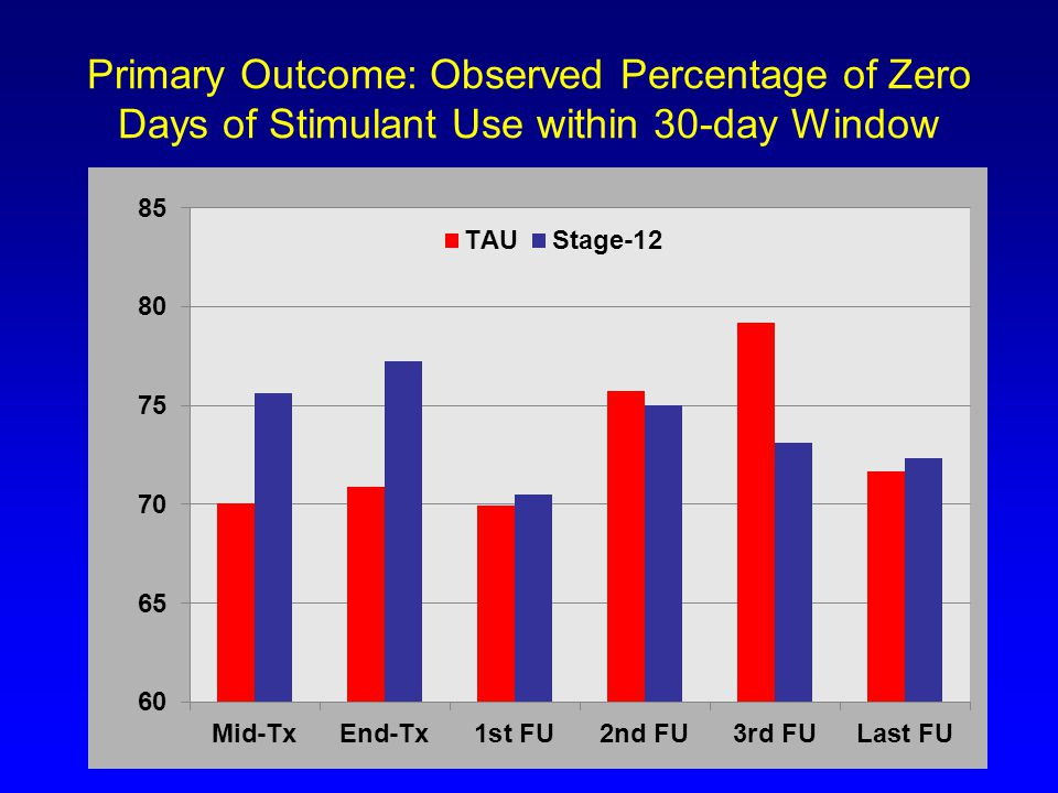 Primary Outcome: Observed Percentage of Zero Days of Stimulant Use within 30-day Window