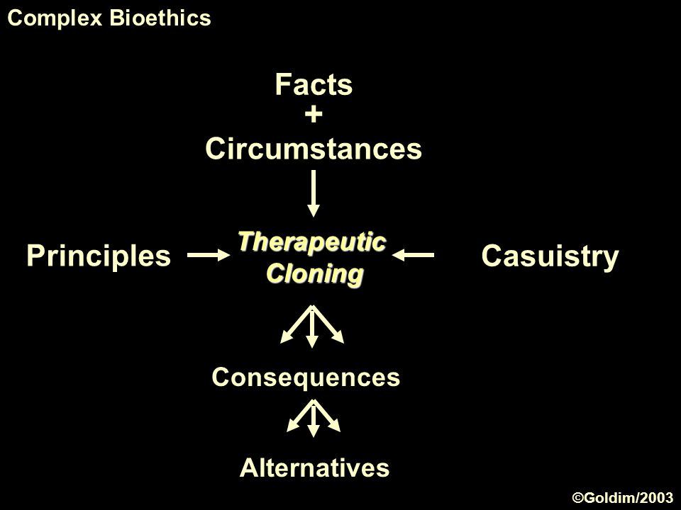 Therapeutic Cloning Principles Casuistry Complex Bioethics Consequences Facts Circumstances + Alternatives ©Goldim/2003