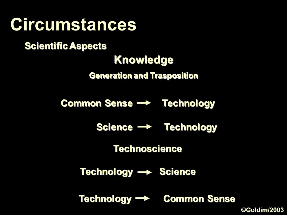 Circumstances Scientific Aspects Science Technology Technoscience Knowledge Generation and Trasposition Common Sense Technology Technology Science Technology Common Sense ©Goldim/2003
