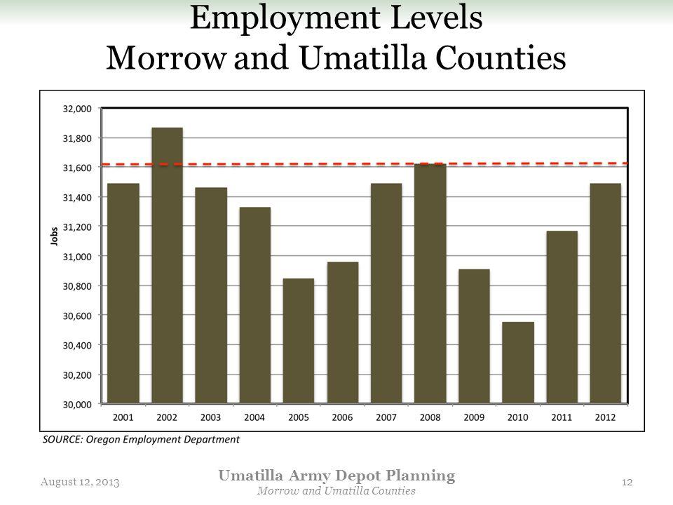 Employment Levels Morrow and Umatilla Counties August 12, 2013 Umatilla Army Depot Planning Morrow and Umatilla Counties 12