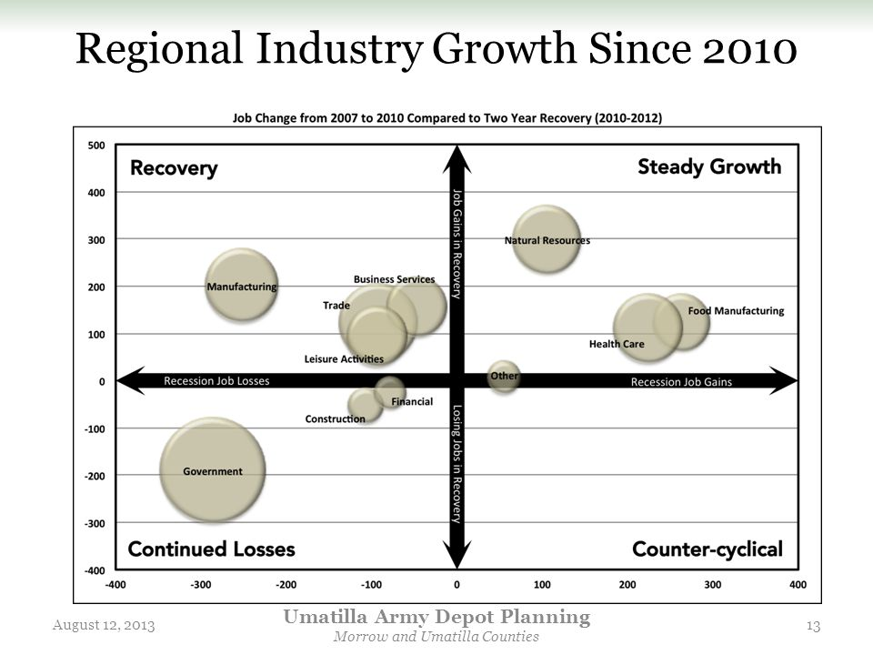 Regional Industry Growth Since 2010 August 12, 2013 Umatilla Army Depot Planning Morrow and Umatilla Counties 13