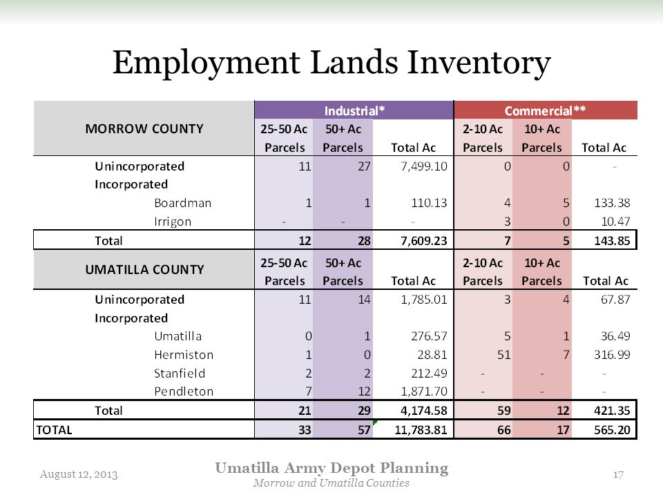 Employment Lands Inventory August 12, 2013 Umatilla Army Depot Planning Morrow and Umatilla Counties 17
