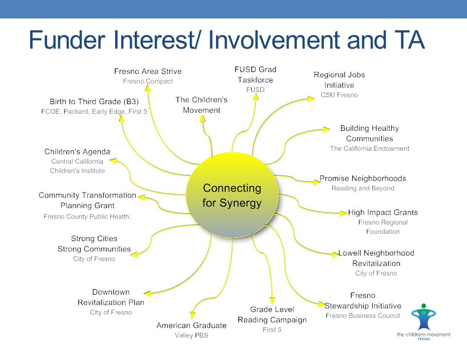 Funder Interest/ Involvement and TA