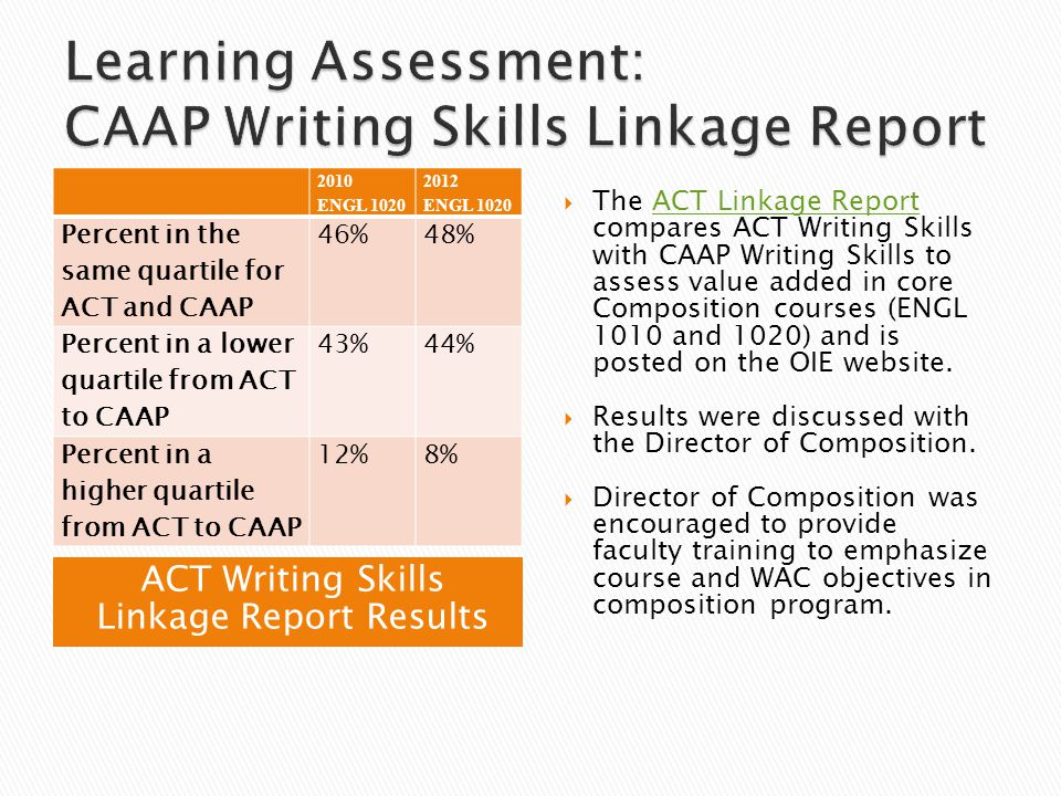 ACT Writing Skills Linkage Report Results 2010 ENGL 1020 2012 ENGL 1020 Percent in the same quartile for ACT and CAAP 46%48% Percent in a lower quarti
