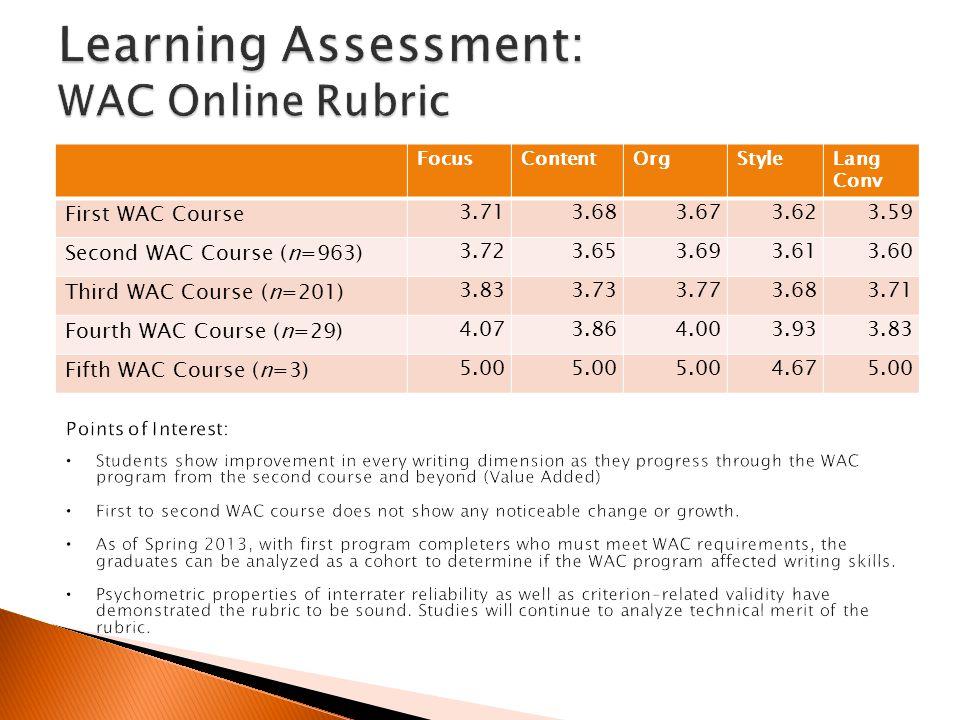 FocusContentOrgStyleLang Conv First WAC Course 3.713.683.673.623.59 Second WAC Course (n=963) 3.723.653.693.613.60 Third WAC Course (n=201) 3.833.733.773.683.71 Fourth WAC Course (n=29) 4.073.864.003.933.83 Fifth WAC Course (n=3) 5.00 4.675.00