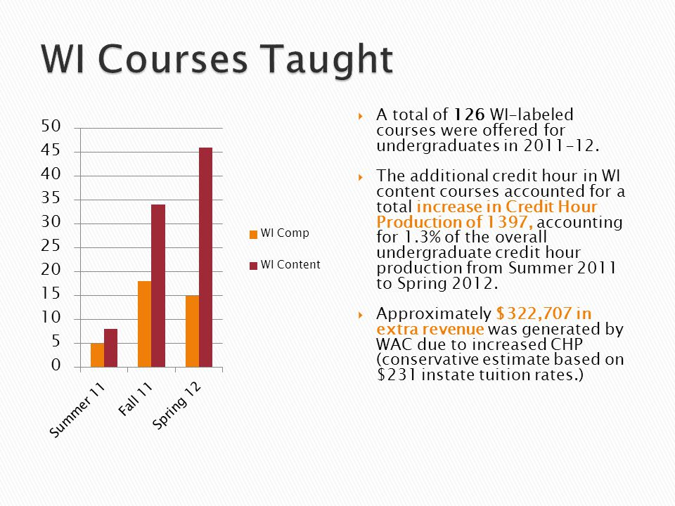  A total of 126 WI-labeled courses were offered for undergraduates in 2011-12.  The additional credit hour in WI content courses accounted for a tot