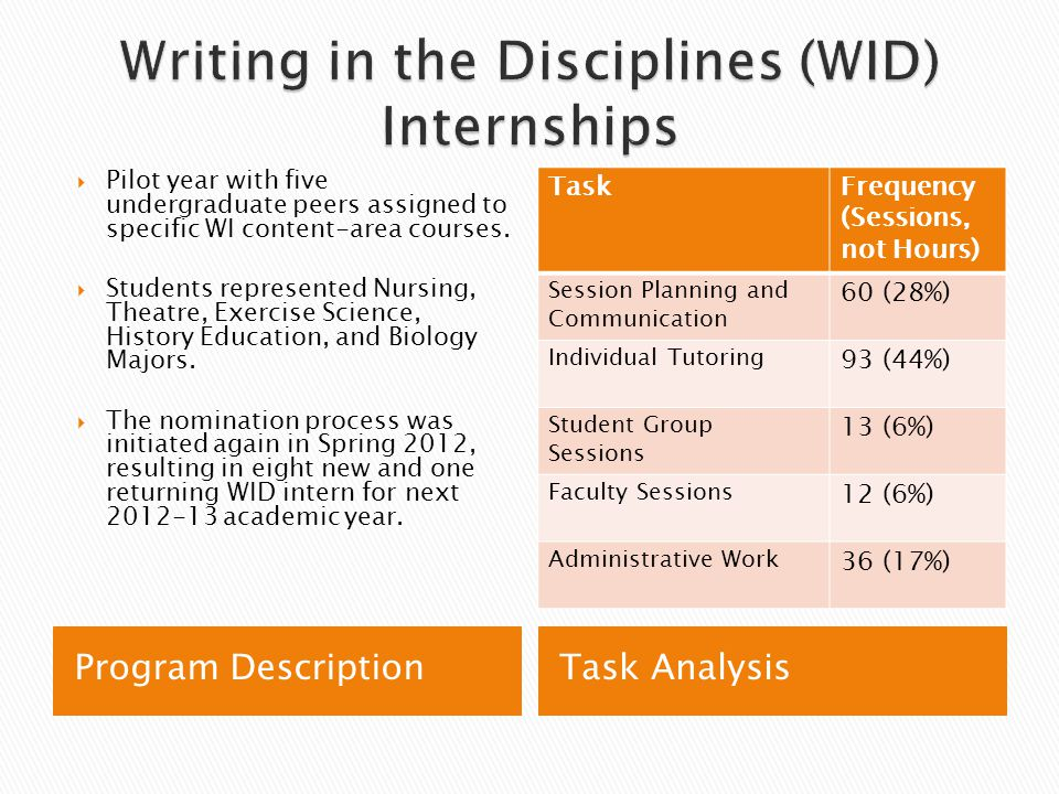 Program DescriptionTask Analysis  Pilot year with five undergraduate peers assigned to specific WI content-area courses.  Students represented Nursi