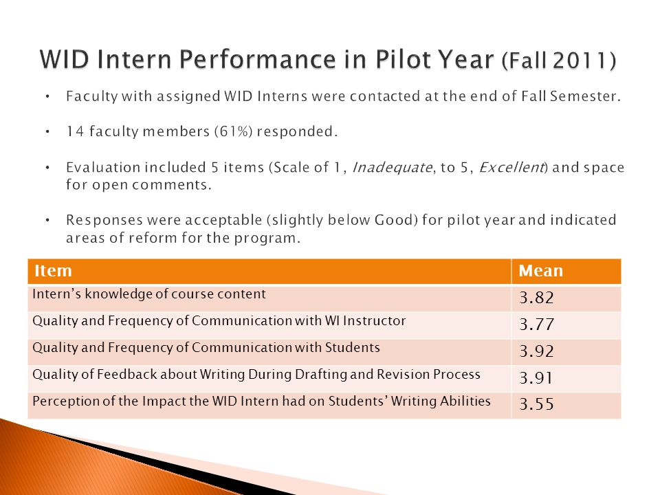 ItemMean Intern's knowledge of course content 3.82 Quality and Frequency of Communication with WI Instructor 3.77 Quality and Frequency of Communicati