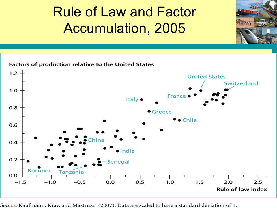 Rule of Law and Factor Accumulation, 2005