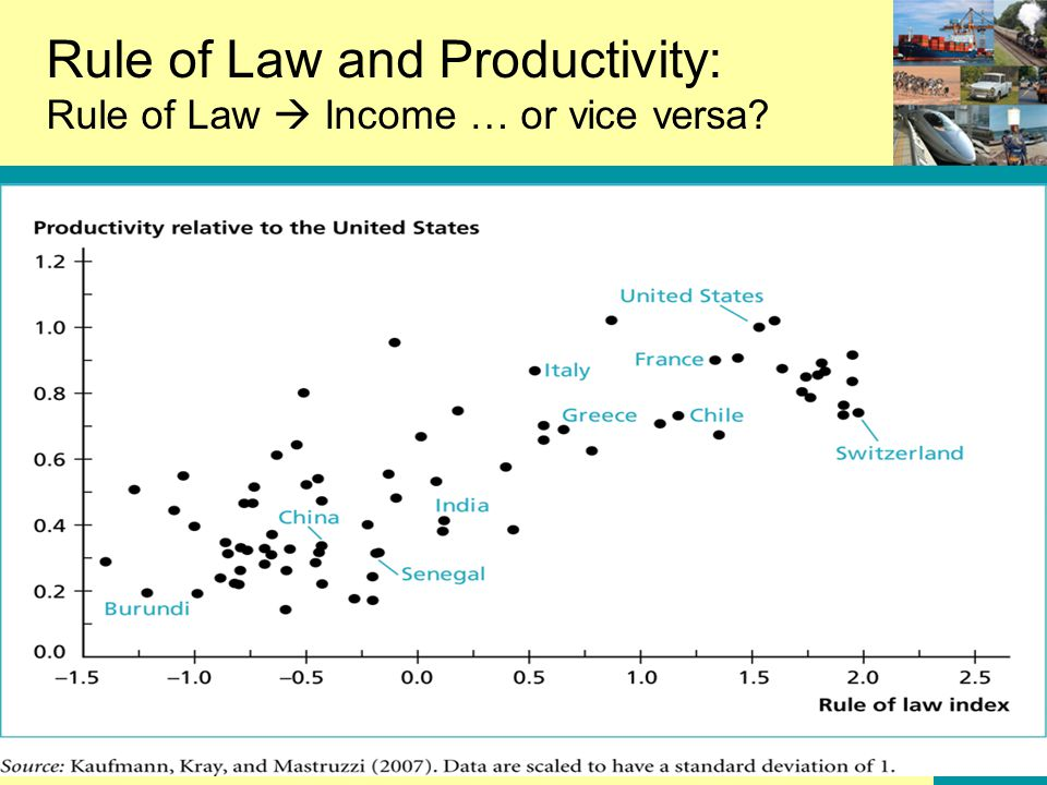 12-2 Rule of Law and Productivity: Rule of Law  Income … or vice versa