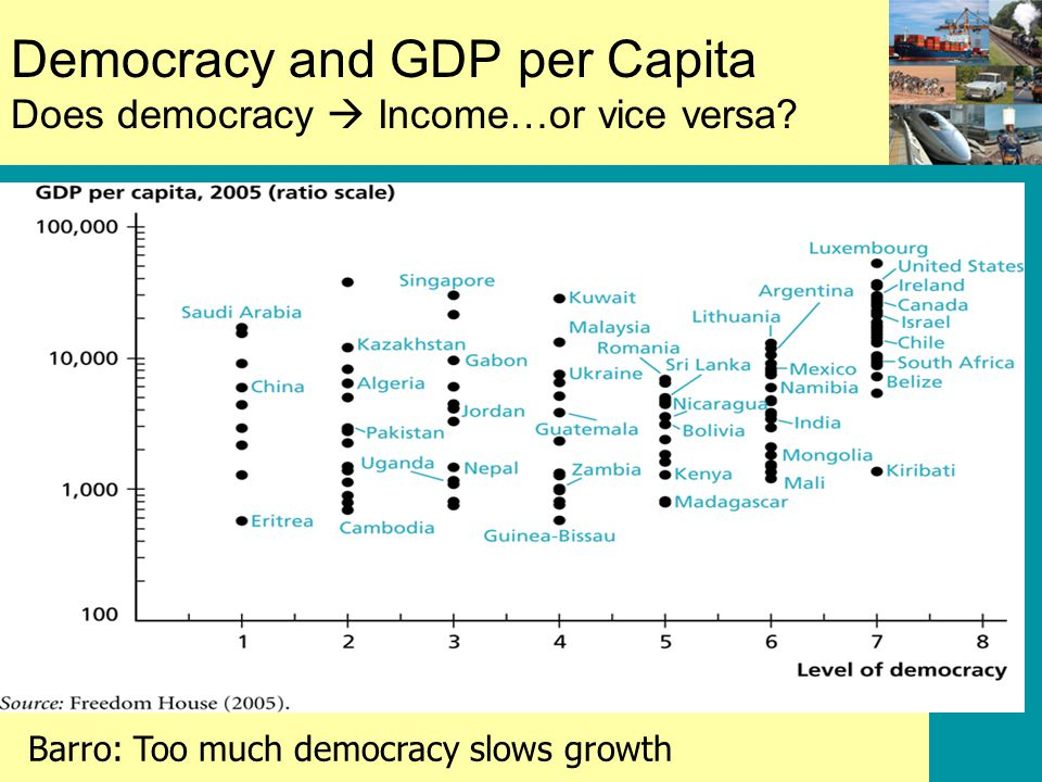 Democracy and GDP per Capita Does democracy  Income…or vice versa.