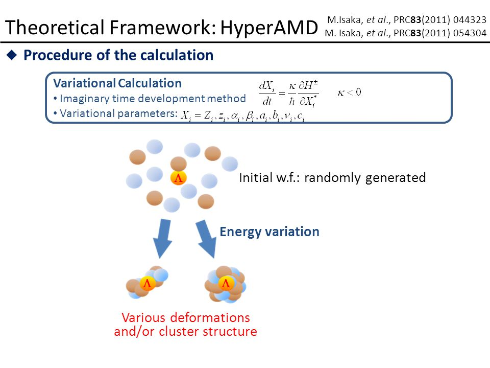 Theoretical Framework: HyperAMD  Procedure of the calculation Variational Calculation Imaginary time development method Variational parameters: M.Isaka, et al., PRC83(2011) 044323 M.