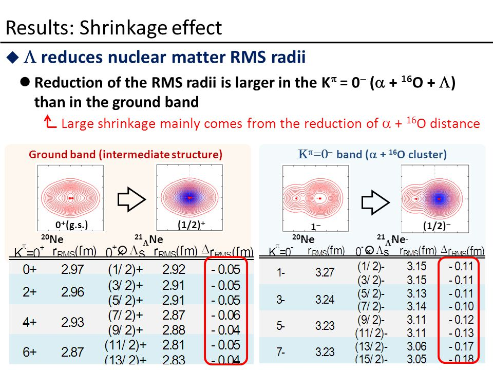   reduces nuclear matter RMS radii Reduction of the RMS radii is larger in the K  = 0  (  + 16 O +  ) than in the ground band Results: Shrinkage effect Ground band (intermediate structure) 0  (g.s.)(1/2)  20 Ne 21  Ne K  =0  band (  + 16 O cluster) 11 (1/2)  20 Ne 21  Ne Large shrinkage mainly comes from the reduction of  + 16 O distance