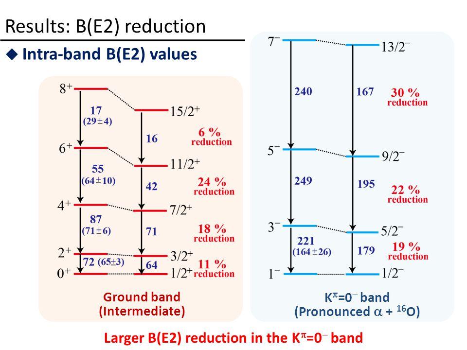 Results: B(E2) reduction  Intra-band B(E2) values Larger B(E2) reduction in the K  =0  band Ground band (Intermediate) K  =0  band (Pronounced  + 16 O)