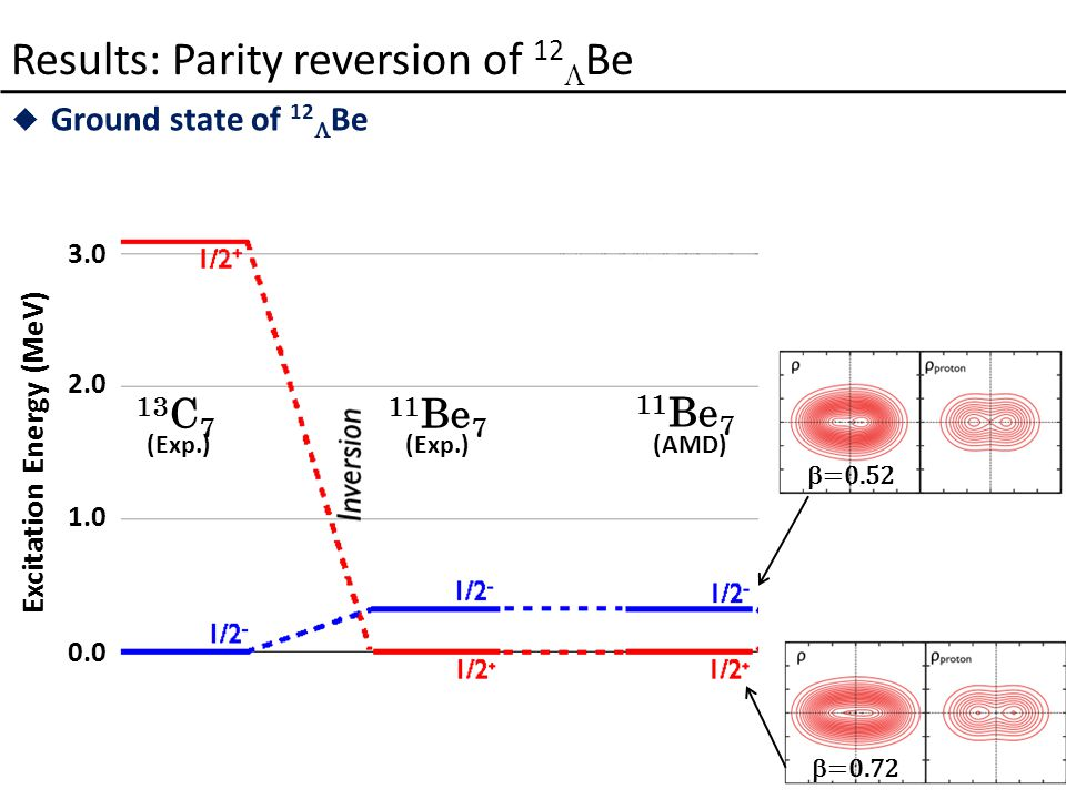Results: Parity reversion of 12  Be  Ground state of 12  Be 0.0 1.0 2.0 3.0 Excitation Energy (MeV) 13 C 7 (Exp.) 11 Be 7 (Exp.) 11 Be 7 (AMD)  =0.52  =0.72
