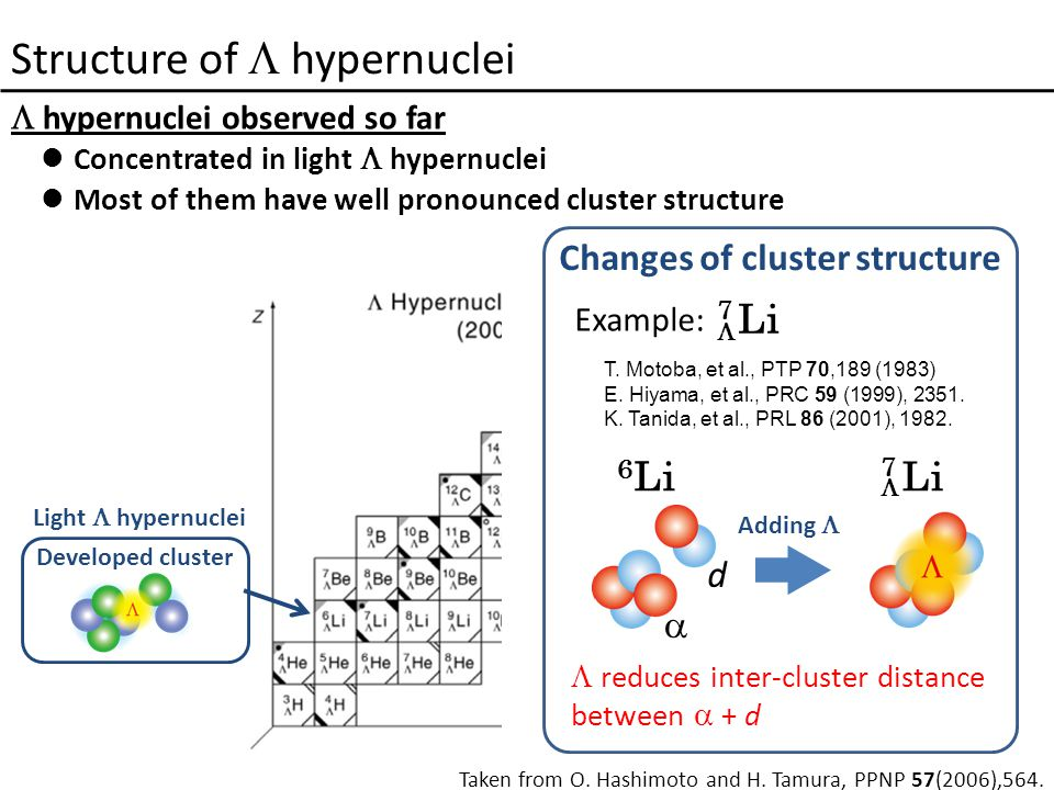 Structure of  hypernuclei  hypernuclei observed so far Concentrated in light  hypernuclei Most of them have well pronounced cluster structure Taken from O.
