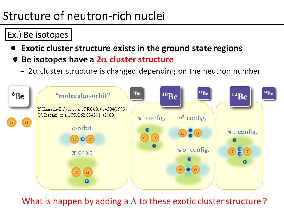 Structure of neutron-rich nuclei  2 config.  2 config.