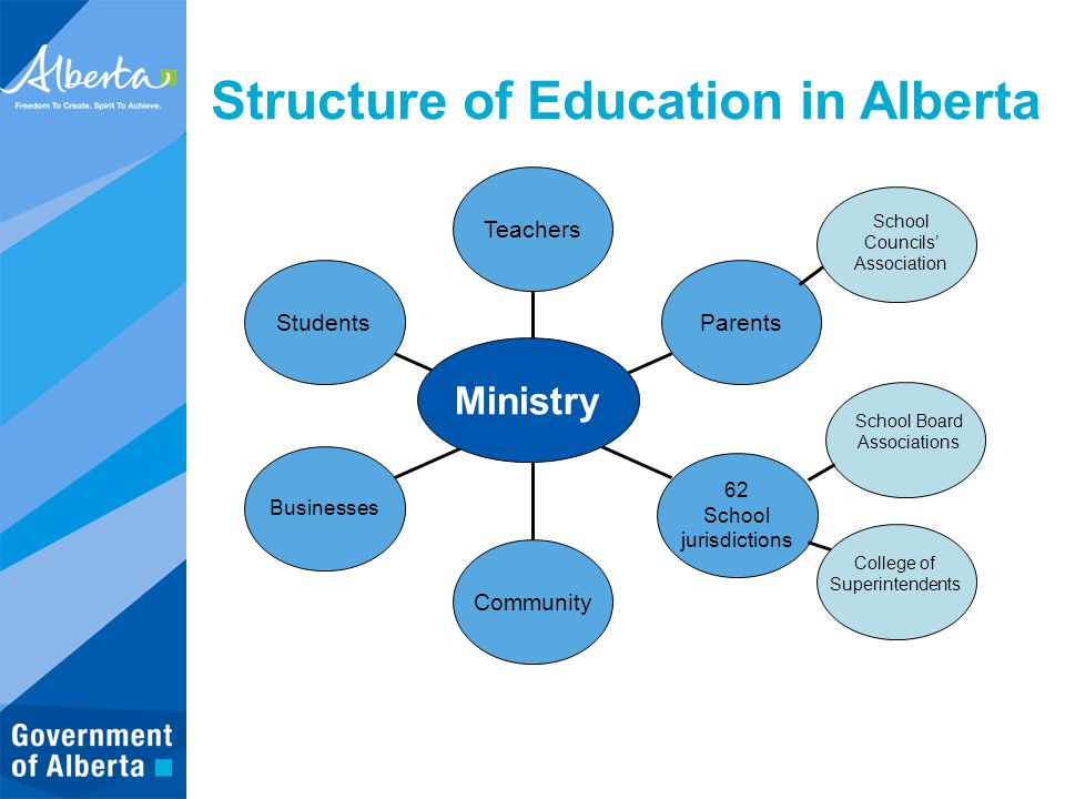 Structure of Education in Alberta Students Businesses Community 62 School jurisdictions Parents Teachers Ministry School Councils' Association School Board Associations College of Superintendents