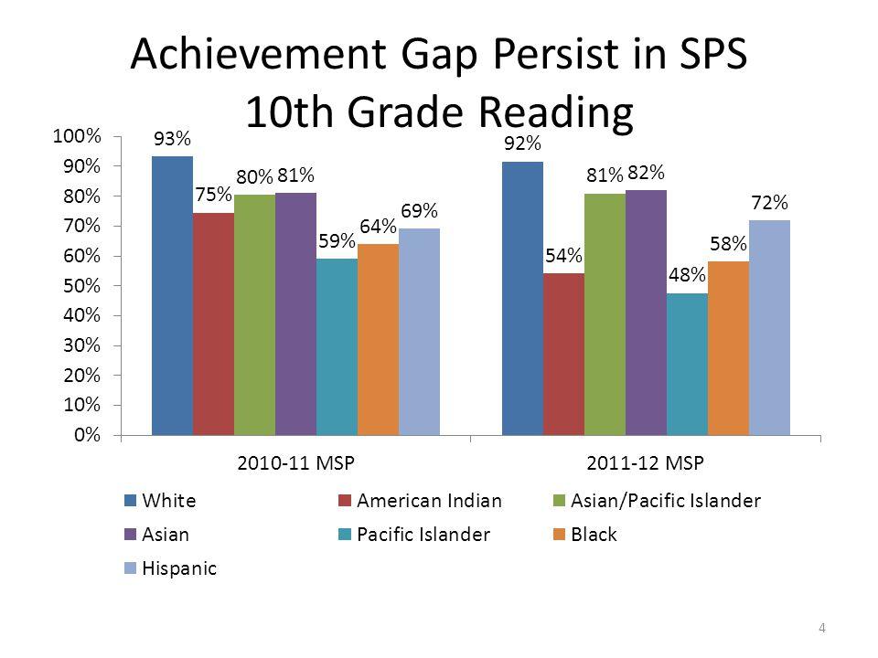 Achievement Gap Persist in SPS 10th Grade Reading 4