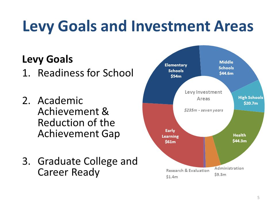 Levy Goals and Investment Areas Levy Goals 1.Readiness for School 2.Academic Achievement & Reduction of the Achievement Gap 3.Graduate College and Car
