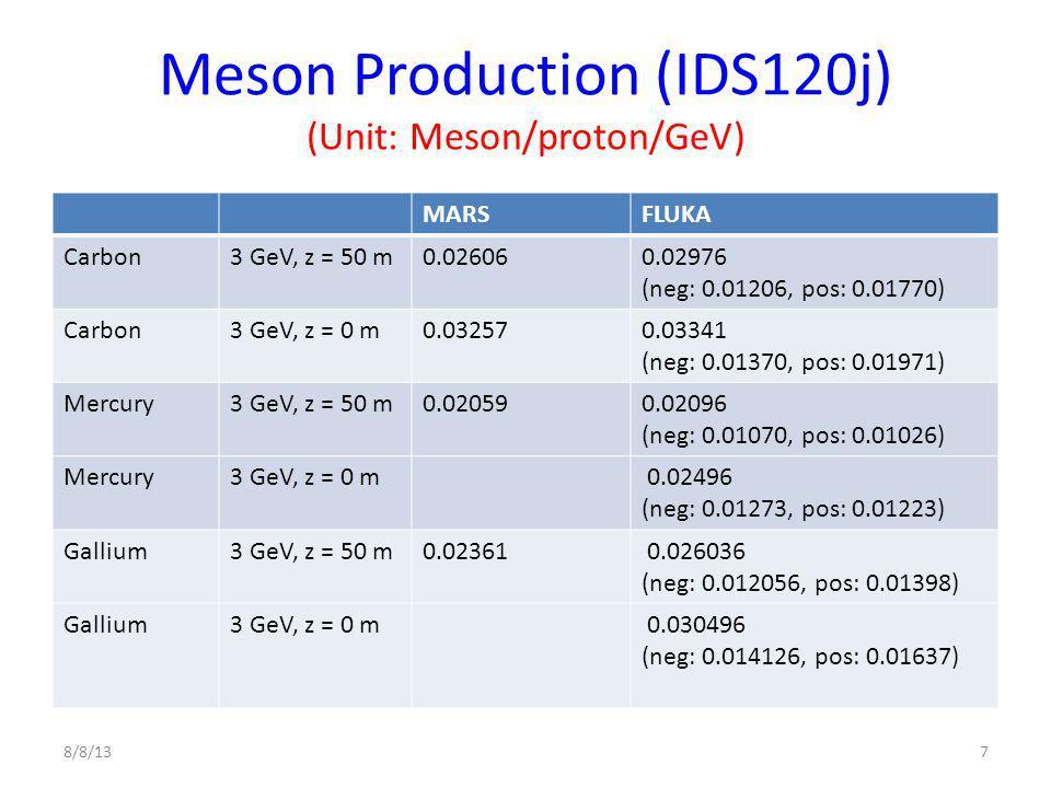 Meson Production (IDS120j) (Unit: Meson/proton/GeV) MARSFLUKA Carbon3 GeV, z = 50 m0.026060.02976 (neg: 0.01206, pos: 0.01770) Carbon3 GeV, z = 0 m0.032570.03341 (neg: 0.01370, pos: 0.01971) Mercury3 GeV, z = 50 m0.020590.02096 (neg: 0.01070, pos: 0.01026) Mercury3 GeV, z = 0 m 0.02496 (neg: 0.01273, pos: 0.01223) Gallium3 GeV, z = 50 m0.02361 0.026036 (neg: 0.012056, pos: 0.01398) Gallium3 GeV, z = 0 m 0.030496 (neg: 0.014126, pos: 0.01637) 8/8/137