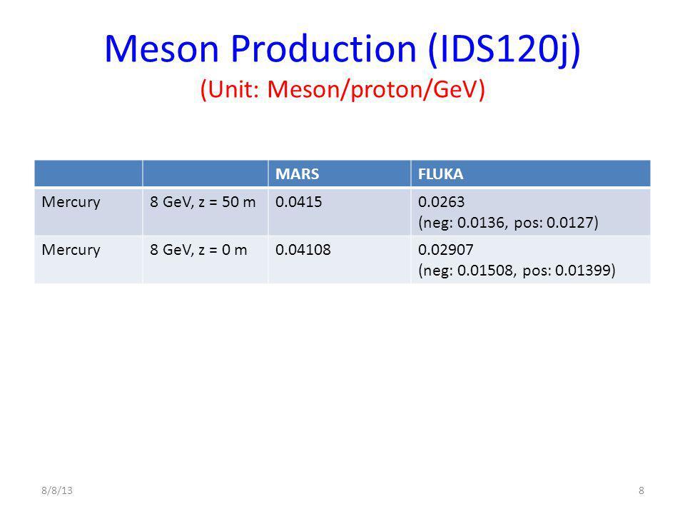 Meson Production (IDS120j) (Unit: Meson/proton/GeV) MARSFLUKA Mercury8 GeV, z = 50 m0.04150.0263 (neg: 0.0136, pos: 0.0127) Mercury8 GeV, z = 0 m0.041080.02907 (neg: 0.01508, pos: 0.01399) 8/8/138