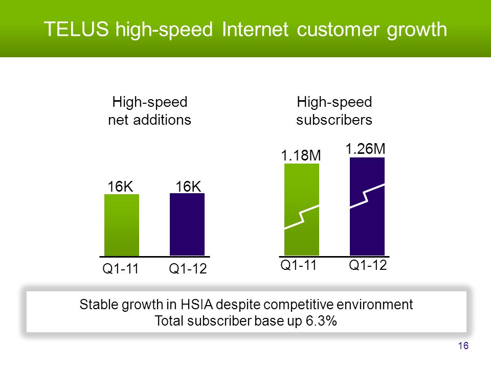 Q1-11 1.18M TELUS high-speed Internet customer growth 16 Q1-11 16K Q1-12 16K Stable growth in HSIA despite competitive environment Total subscriber base up 6.3% High-speed subscribers Q1-12 1.26M High-speed net additions