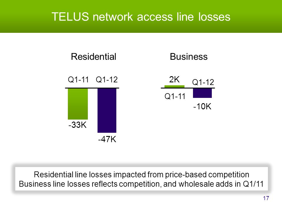TELUS network access line losses 17 Q1-12 -33K -47K 2K -10K Q1-11 BusinessResidential Residential line losses impacted from price-based competition Business line losses reflects competition, and wholesale adds in Q1/11