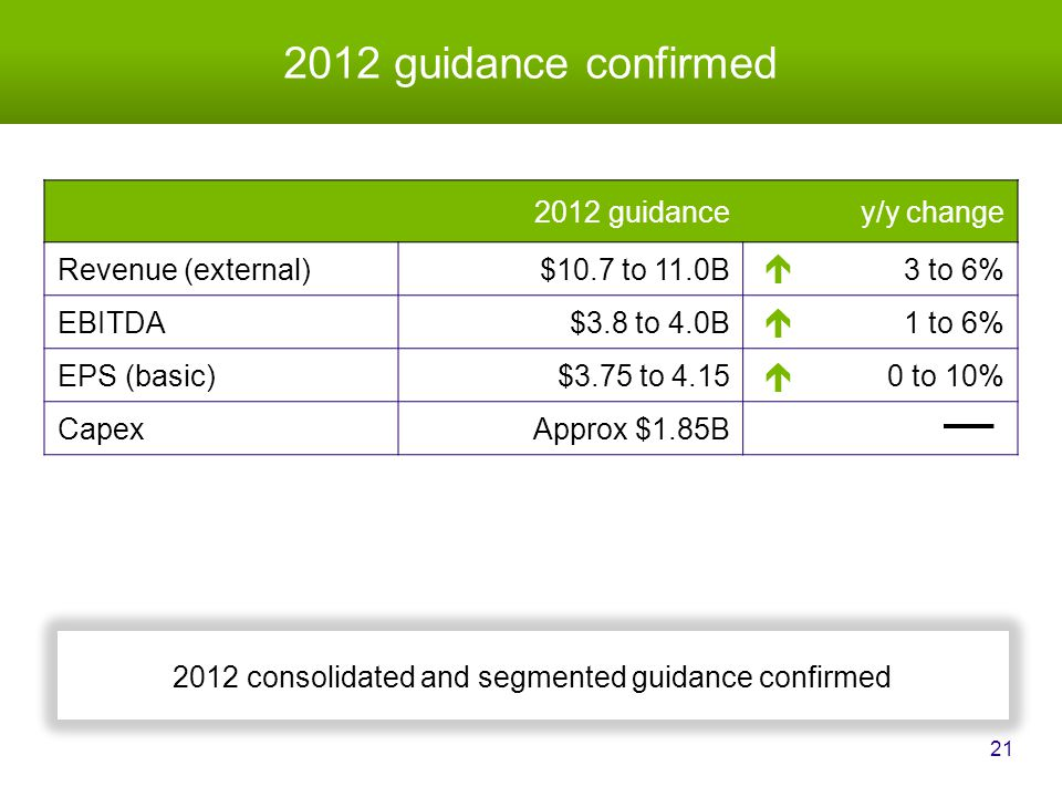 2012 guidance confirmed 21 2012 consolidated and segmented guidance confirmed 2012 guidancey/y change Revenue (external)$10.7 to 11.0B3 to 6% EBITDA$3.8 to 4.0B1 to 6% EPS (basic)$3.75 to 4.150 to 10% CapexApprox $1.85B   