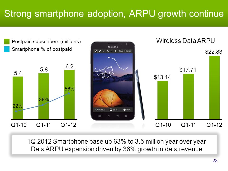 Strong smartphone adoption, ARPU growth continue 23 1Q 2012 Smartphone base up 63% to 3.5 million year over year Data ARPU expansion driven by 36% growth in data revenue Q1-10Q1-11Q1-12 5.4 5.8 6.2 22% 38% 56% Postpaid subscribers (millions) Smartphone % of postpaid $13.14 $17.71 $22.83 Q1-10Q1-11Q1-12 Wireless Data ARPU