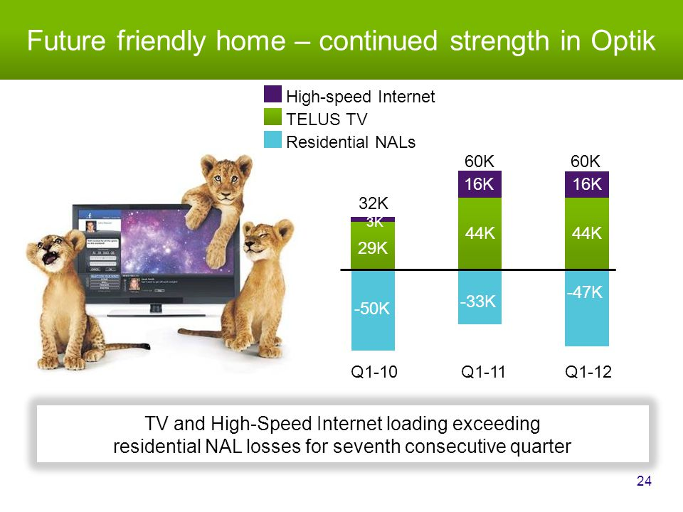 Future friendly home – continued strength in Optik 24 TV and High-Speed Internet loading exceeding residential NAL losses for seventh consecutive quarter TELUS TV Residential NALs High-speed Internet Q1-11 Q1-12 Q1-10 60K -39K 60K -30K 38K 50K 32K -43K -50K -33K -47K 29K 44K 3K 16K