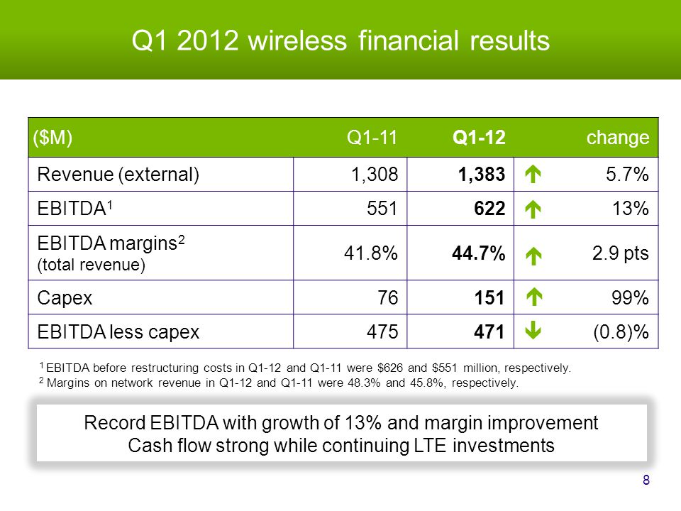 Q1 2012 wireless financial results 8 ($M)Q1-11Q1-12change Revenue (external)1,3081,3835.7% EBITDA 1 55162213% EBITDA margins 2 (total revenue) 41.8%44.7%2.9 pts Capex7615199% EBITDA less capex475471(0.8)%    1 EBITDA before restructuring costs in Q1-12 and Q1-11 were $626 and $551 million, respectively.