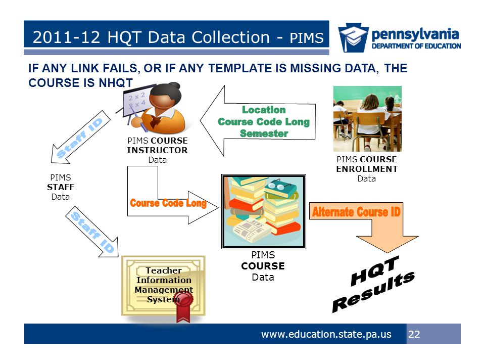 > Tom Corbett, Governor Ron Tomalis, Secretary of Education Title of Presentation > Tom Corbett, Governor Ron Tomalis, Secretary of Education 2011-12 HQT Data Collection - PIMS 22 www.education.state.pa.us IF ANY LINK FAILS, OR IF ANY TEMPLATE IS MISSING DATA, THE COURSE IS NHQT Teacher Information Management System PIMS STAFF Data PIMS COURSE Data PIMS COURSE INSTRUCTOR Data PIMS COURSE ENROLLMENT Data