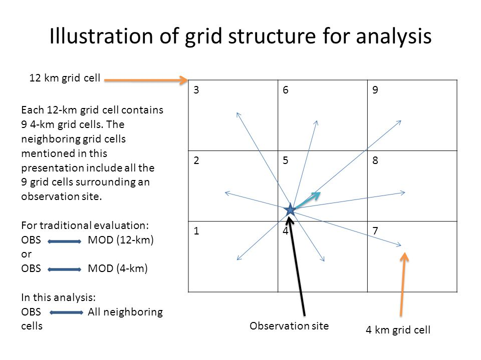 Illustration of grid structure for analysis 369 258 147 12 km grid cell Observation site 4 km grid cell Each 12-km grid cell contains 9 4-km grid cell