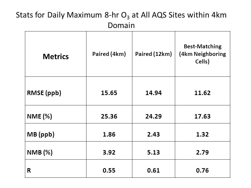 Stats for Daily Maximum 8-hr O 3 at All AQS Sites within 4km Domain Metrics Paired (4km)Paired (12km) Best-Matching (4km Neighboring Cells) RMSE (ppb)