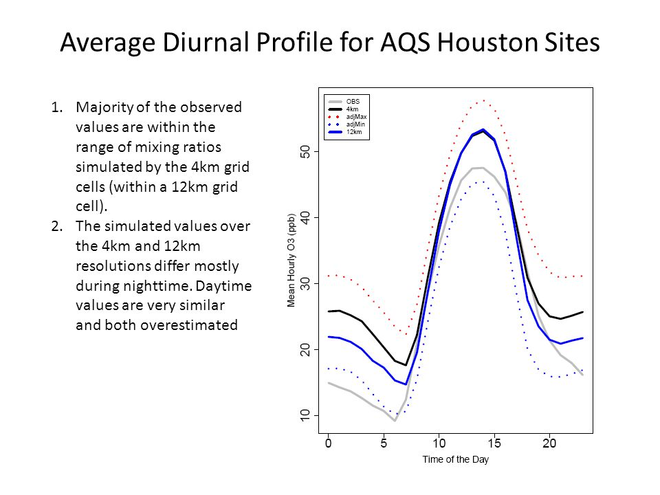 Average Diurnal Profile for AQS Houston Sites 1.Majority of the observed values are within the range of mixing ratios simulated by the 4km grid cells
