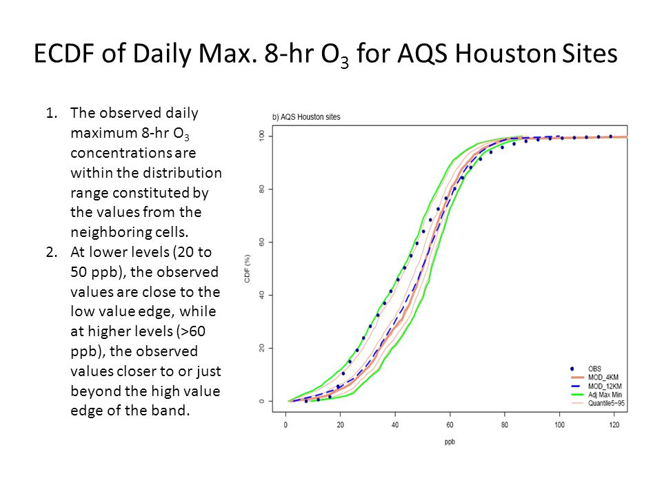 ECDF of Daily Max. 8-hr O 3 for AQS Houston Sites 1.The observed daily maximum 8-hr O 3 concentrations are within the distribution range constituted b